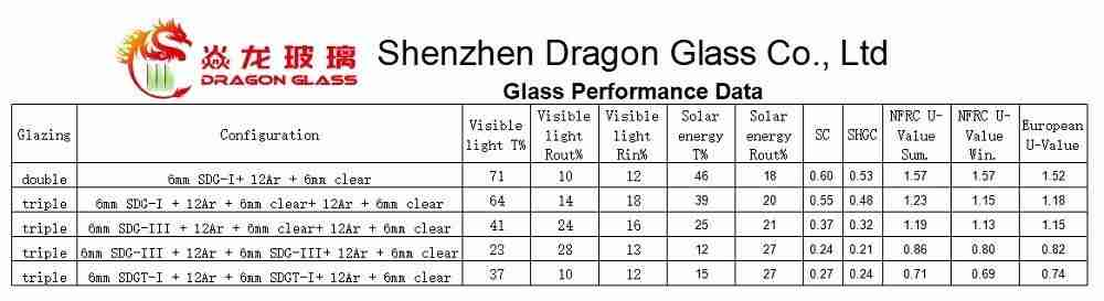 بيانات أداء الزجاج الثلاثي