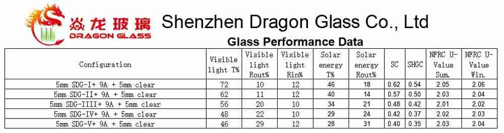 Energy saving glass performance data.