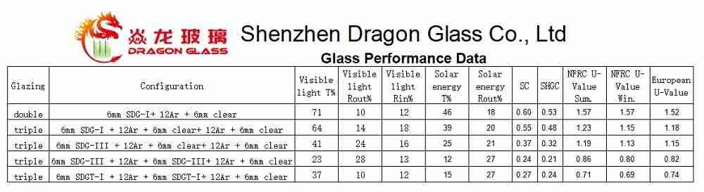 Rendimiento de ventanas de triple acristalamiento VS de doble acristalamiento