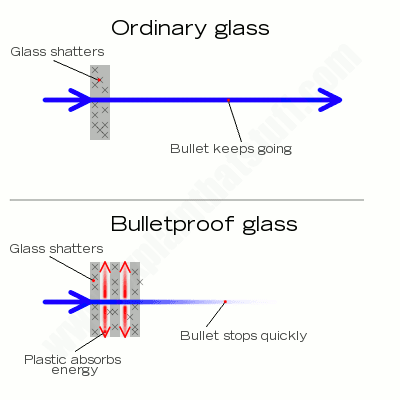 Miten luodinkestävä lasi toimii?